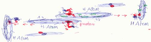 the process of formation of radioactive waves from atoms Unstable atoms are known as radioactive atoms eg carbon 14, uranium 238 6 7 ionization results in the formation of charged radiation like visible light, radio waves, and ultraviolet light.